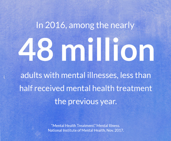 In 2016, among the nearly 48 million adults with mental illnesses, less than half received mental health treatment the previous year