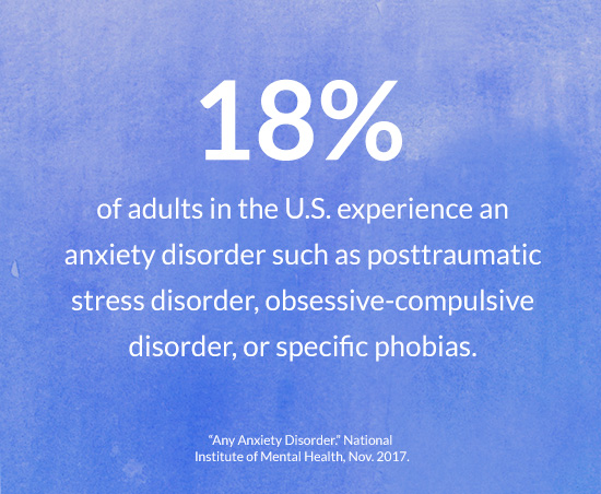 18% of adults in the U.S. experience an anxiety disorder such as posttraumatic stress disorder, obsessive-compulsive disorder, or specific phobias