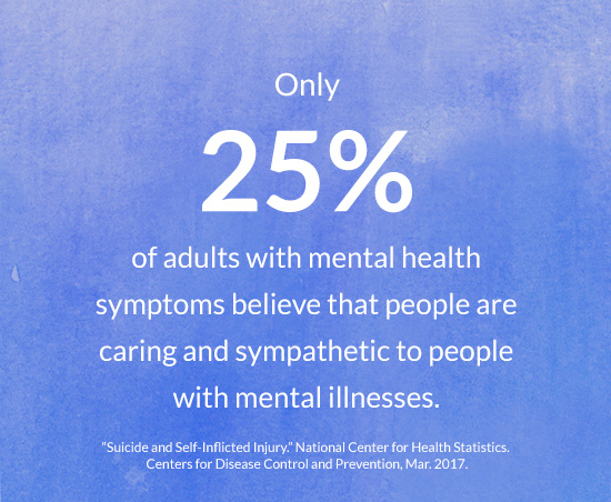 Only 25% of adults with mental health symptoms believe that people are caring and sympathetic to people with mental illnesses