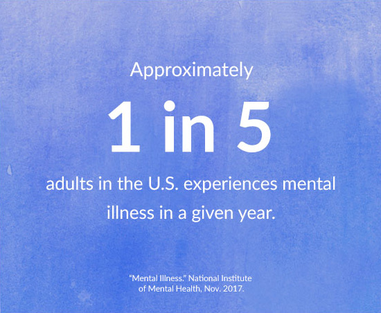 Approximately 1 in 5 adults in the U.S. experiences mental illness in a given year